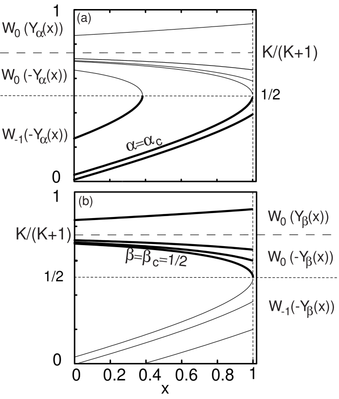 Mathematical solutions for