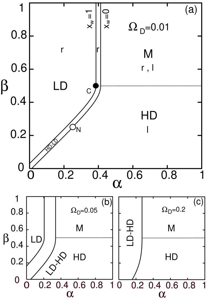 Cuts of the phase diagrams as in Fig.