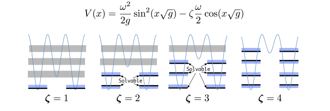 An illustration of the exactly solvable states. The blue-shaded rectangles represent bands by changing the theta angle, who's width is non-perturbative and not exactly solvable for any
