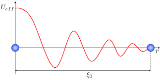 Fig.1. Friedel oscillations in the effective interaction of two particles due to polarization of the fermionic background: