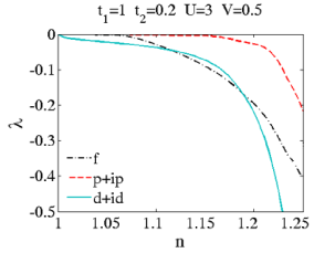 Fig.10. Dependence of