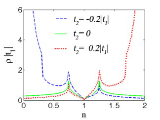 Fig.11. Modification of the electron density of states in graphene with the inclusion of hoppings to the next-to-nearest atoms for
