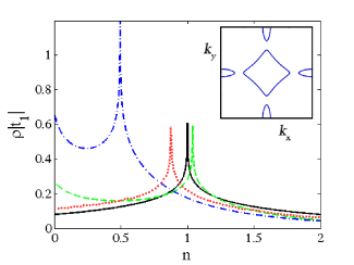 Fig.3. Modification of the electron density of states and the shift of the Van Hove singularity in the Hubbard model on a square lattice upon a change in the hopping integral: