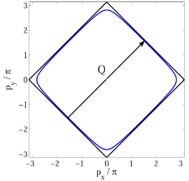 Fig.4. Fermi surface in the case of a nearly half-filled band (