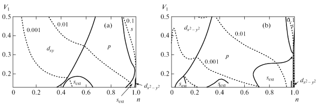 Fig.6. Phase diagram in the Shubin-Vonsovsky model, constructed taking into account the second-order contributions in