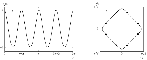 Fig.7. (a) Angular dependence of superconducting order parameter