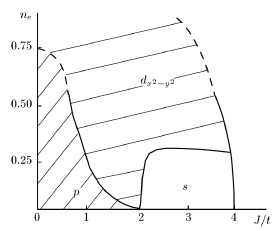 Fig.9. Phase diagram of the superconducting state in the 2D