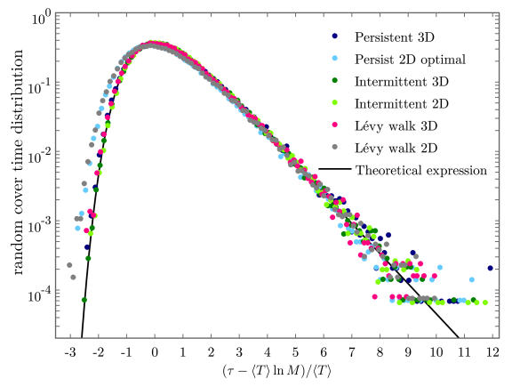 Distribution of the rescaled random cover time for various non compact search processes. All data collapse to a universal master curve defined by Eq.(