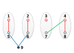 (a) to (f) are the figures associated with both the newly added nodes and the corresponding two newly constructed edges.