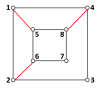 (a) is the addition of the communication edges; (b) is the corresponding topology structure.