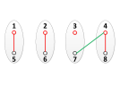 (a) indicates the edge to be added; (b) is the corresponding topology structure.