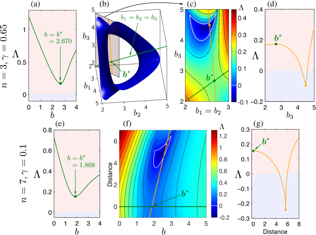 Stability landscape for the synchronous state. (a–d) Maximum Lyapunov exponent