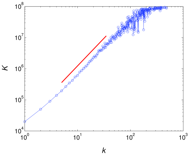 Average betweenness for nodes with a particular degree, taken over 100 realizations of networks with