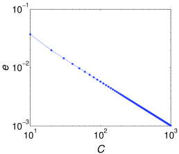 A Gaussian fit for the function