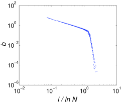 The average number of branches per node normalized with the logarithm of the system size, represented versus the minimal distance of the nodes from the root with maximum connectivity for the BA model. A power-law fit has been performed in a window indicated by the heavy line, giving