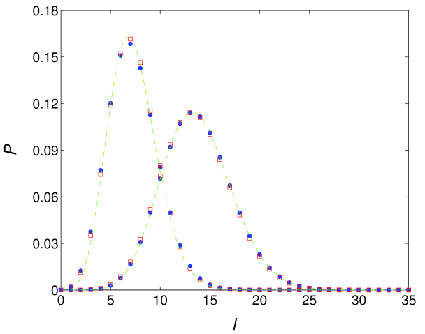 Root-to-node (left) and node-to-node (right) distance distributions with circles (BA model) and their predicted values with squares. The prediction is based on Eqs.(