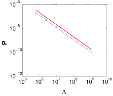 Load distribution for mean-field trees modeling BA networks. The probability