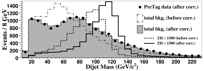 The dijet invariant mass distribution of the two jets with the highest