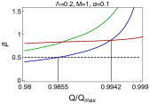 In this figure we have demonstrated the variation of