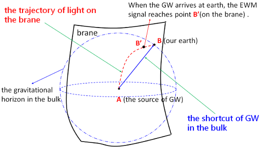 The geodesics of the EMW and GW. The points A, B, and B