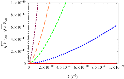 The plot of the differences between the horizon radii of the GW and EMW in the de Sitter model. The five sets of data, from top to bottom, are