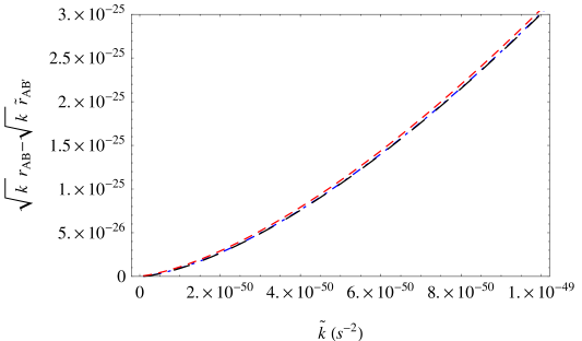 The plot of the differences between the horizon radii of the GW and EMW in the Einstein-de Sitter model. The three values of