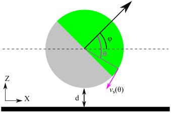Schematic of the microswimmer near a wall, defining the shortest distance
