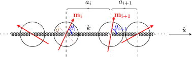 (Color online) Schematic figure of the model: every two neighboring particles