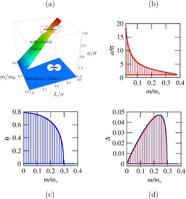 (Color online) Phase diagram (a), as well as rescaled interparticle distance