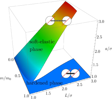 (Color online) Phase diagram for a quasi-1d ferrogel system without orientational memory in the presence of a strong external magnetic field that is tilted with respect to the system axis by the angle