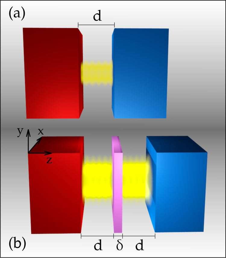 Geometry of the system in the (a) two- and (b) three-slab configurations. The distance