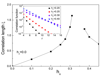 The spin-spin correlation length for the Toric-Code model as a function of the applied magnetic field