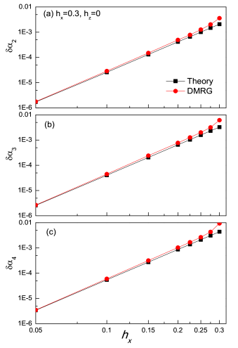 Deviation of the coefficient