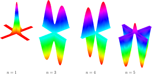 First eigenfunctions for the crossing of two rectangular branches (