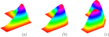 The first eigenfunction for three bent waveguides shown on Fig.