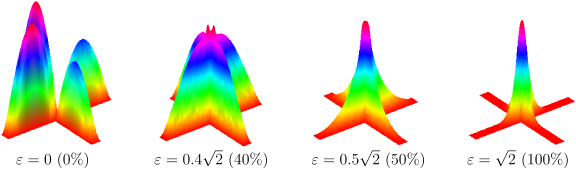 The first eigenfunction for two coupled waveguides shown on Fig.