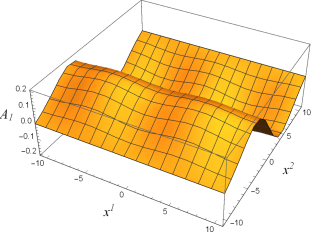 The numerical plots of the vector profile of
