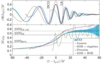 Historical comparison of waveform predictions for the dominant