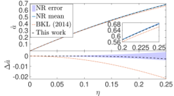 Comparison between our first-principles prediction of the spin of the merged black-hole remnant ((black) dashed lines), and a fit to numerical relativity results from