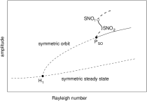 Diagram of the conjectured unstable asymmetric orbit (thick line) and its connections to other branches