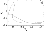 Velocity components of a representative point. Top: Asymmetric orbit at