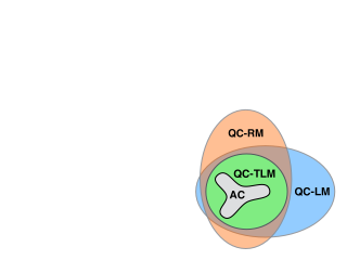 A Venn diagram representing the feasible sets of QC relaxation with various trilinear term relaxations (set sizes in this illustration are not to scale).
