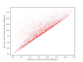 RM gap vs. TLM gap