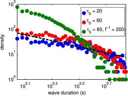 Distribution of wave duration on logarithmic scale following 5000s simulation on a 128x128 grid point domain for specified values of