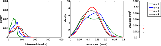 Statistics following 5000s of simulation of model with indicated values of