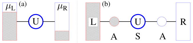 Original Anderson impurity (a) and corresponding auxiliary (b) models.