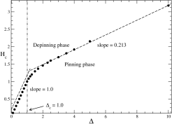 The phase boundary of the pinning-depinning transition