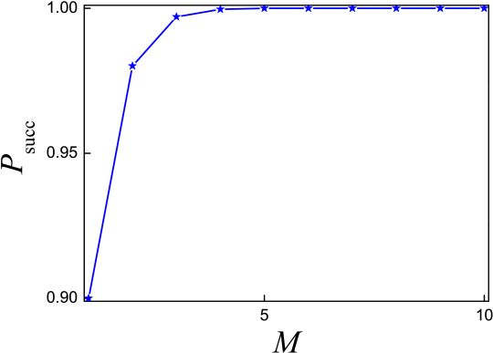 The success probability of the algorithm vs. the number of successful measurements on the probe qubit, while setting