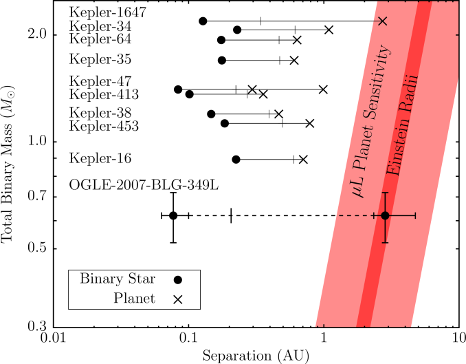 "Comparison of host star masses and orbital separations for the known circumbinary planet systems. The filled circles show the orbital separations of the host stars, while the orbital separations of the planets from the stellar centers of mass are marked with ""x""s. The vertical bars on each line indicate the approximate stability limit. The red region gives the typical Einstein radius as a function of mass and the light red region gives the approximate range of planetary microlens sensitivity."