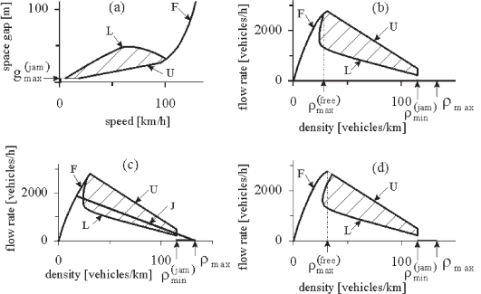 Model steady states for the ATD-models: (a) - In the space-gap–speed plane. (b) - In the flow–density plane. (c) – Steady states and the line